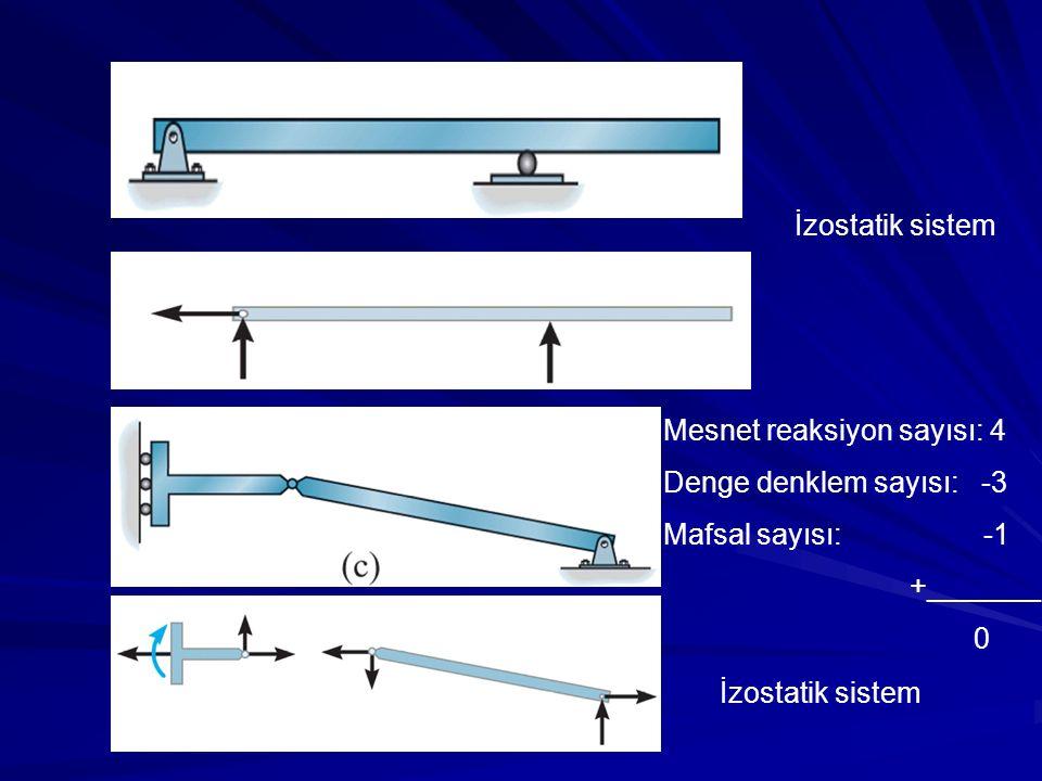 Mesnet reaksiyon sayısı: 4 Denge denklem sayısı: -3 Mafsal sayısı: -1 +_______ 0 İzostatik sistem