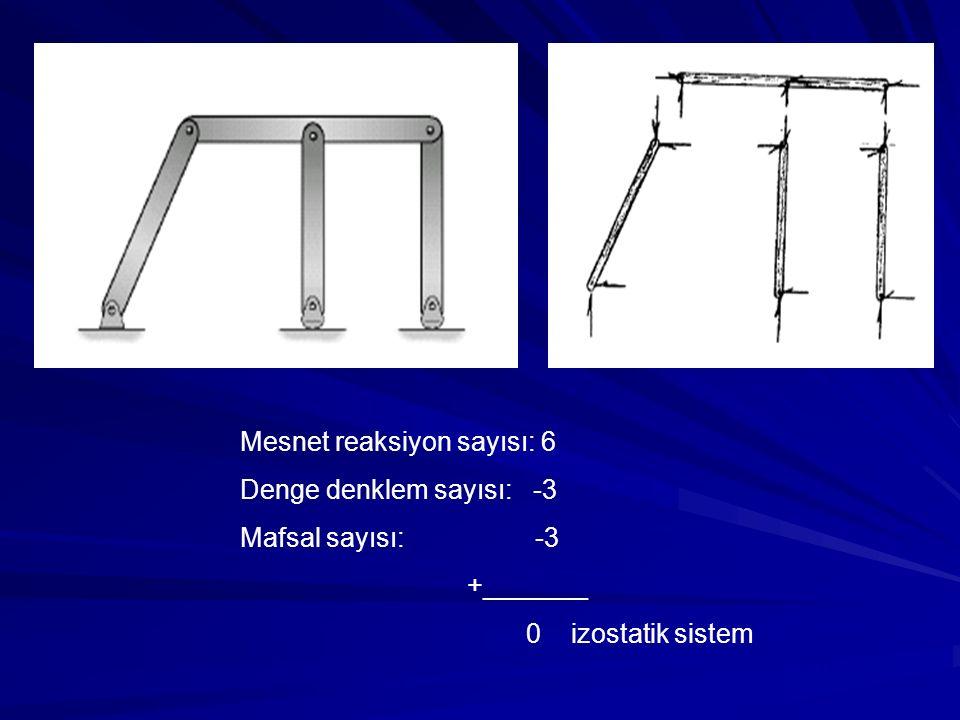 Kararsız sistem Mesnet reaksiyon sayısı: 6 Denge denklem sayısı: -3 Mafsal sayısı: -3 +_______ 0 izostatik sistem