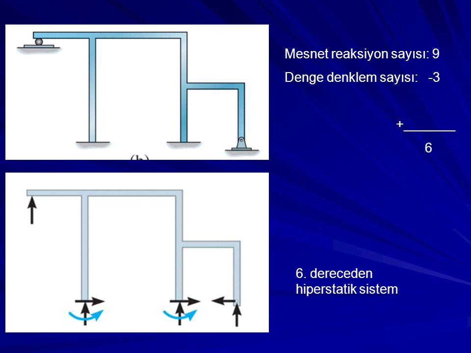 Mesnet reaksiyon sayısı: 9 Denge denklem sayısı: -3 +_______ 6 6. dereceden hiperstatik sistem