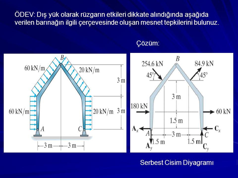 Çözüm: Serbest Cisim Diyagramı ÖDEV: Dış yük olarak rüzgarın etkileri dikkate alındığında aşağıda verilen barınağın ilgili çerçevesinde oluşan mesnet tepkilerini bulunuz.