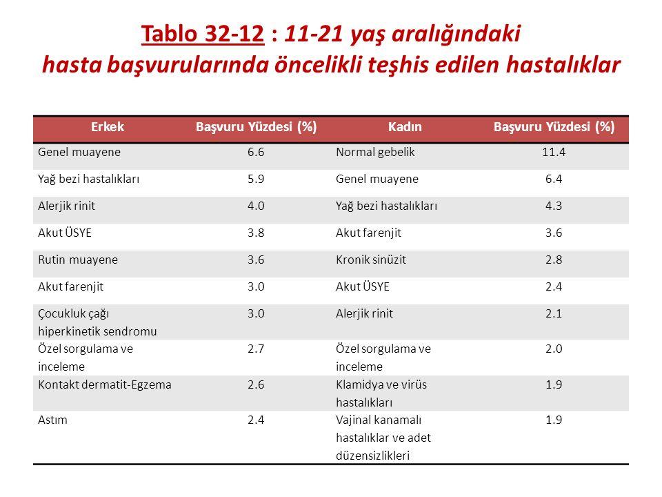 Tablo 32-12 : 11-21 yaş aralığındaki hasta başvurularında öncelikli teşhis edilen hastalıklar ErkekBaşvuru Yüzdesi (%)KadınBaşvuru Yüzdesi (%) Genel muayene6.6Normal gebelik11.4 Yağ bezi hastalıkları5.9Genel muayene6.4 Alerjik rinit4.0Yağ bezi hastalıkları4.3 Akut ÜSYE3.8Akut farenjit3.6 Rutin muayene3.6Kronik sinüzit2.8 Akut farenjit3.0Akut ÜSYE2.4 Çocukluk çağı hiperkinetik sendromu 3.0Alerjik rinit2.1 Özel sorgulama ve inceleme 2.7 Özel sorgulama ve inceleme 2.0 Kontakt dermatit-Egzema2.6 Klamidya ve virüs hastalıkları 1.9 Astım2.4Vajinal kanamalı hastalıklar ve adet düzensizlikleri 1.9