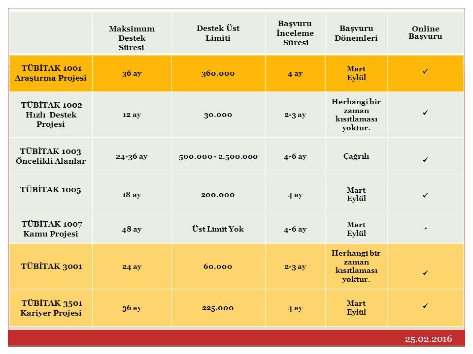 Maksimum Destek Süresi Destek Üst Limiti Başvuru İnceleme Süresi Başvuru Dönemleri Online Başvuru TÜBİTAK 1001 Araştırma Projesi 36 ay360.0004 ay Mart Eylül TÜBİTAK 1002 Hızlı Destek Projesi 12 ay30.0002-3 ay Herhangi bir zaman kısıtlaması yoktur.