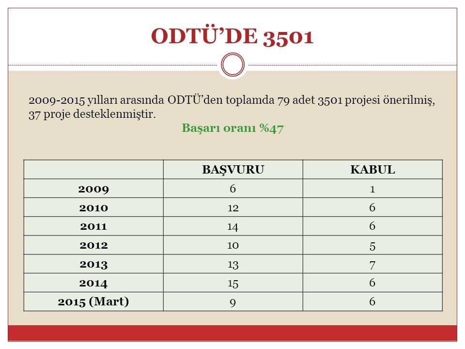 ODTÜ'DE 3501 BAŞVURUKABUL 200961 2010126 2011146 2012105 2013137 2014156 2015 (Mart)96 2009-2015 yılları arasında ODTÜ'den toplamda 79 adet 3501 projesi önerilmiş, 37 proje desteklenmiştir.