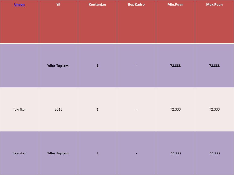 UnvanYılKontenjanBoş KadroMin.PuanMax.Puan Yıllar Toplamı1-72.333 Tekniker20131-72.333 TeknikerYıllar Toplamı1-72.333