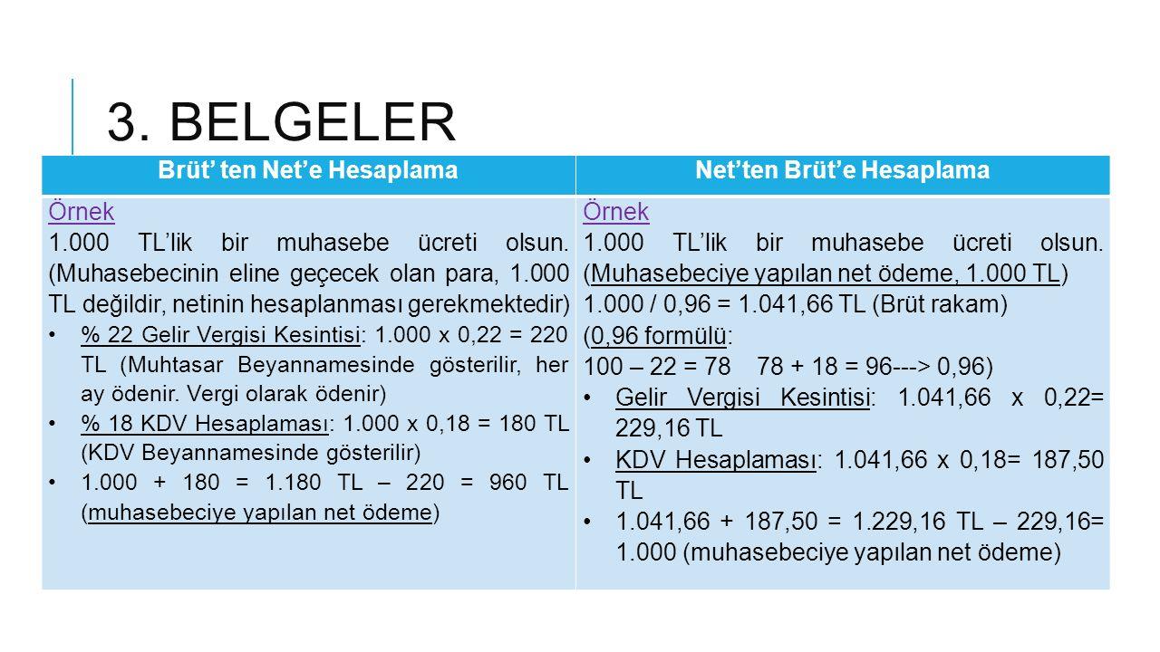 3. BELGELER Brüt' ten Net'e HesaplamaNet'ten Brüt'e Hesaplama Örnek 1.000 TL'lik bir muhasebe ücreti olsun. (Muhasebecinin eline geçecek olan para, 1.