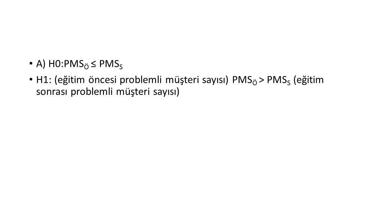A) H0:PMS Ö ≤ PMS S H1: (eğitim öncesi problemli müşteri sayısı) PMS Ö > PMS S (eğitim sonrası problemli müşteri sayısı)