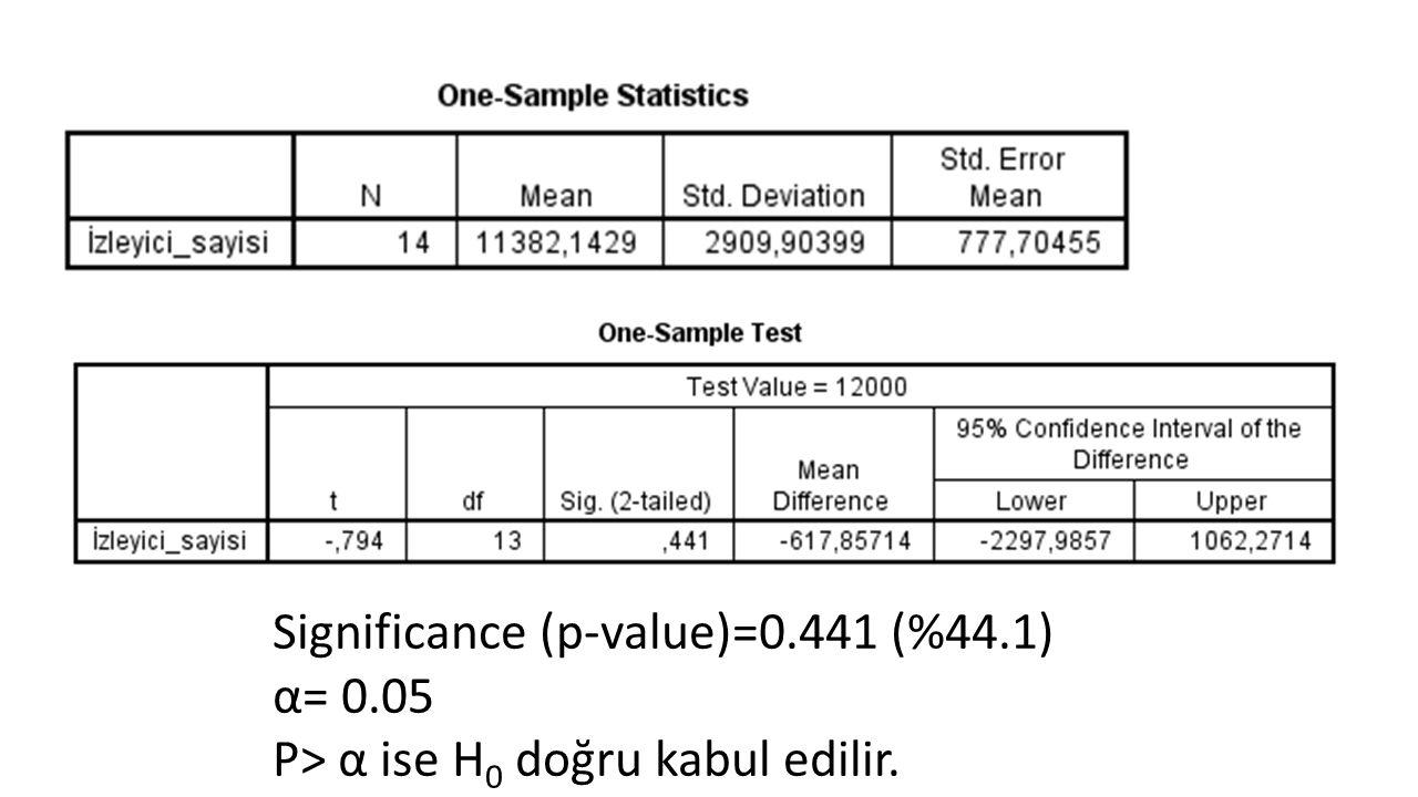 Significance (p-value)=0.441 (%44.1) α= 0.05 P> α ise H 0 doğru kabul edilir.