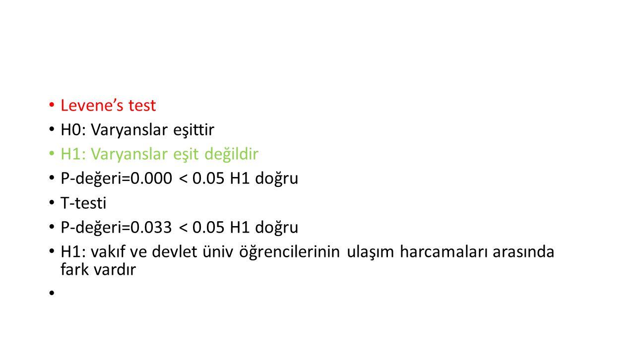 Levene's test H0: Varyanslar eşittir H1: Varyanslar eşit değildir P-değeri=0.000 < 0.05 H1 doğru T-testi P-değeri=0.033 < 0.05 H1 doğru H1: vakıf ve d