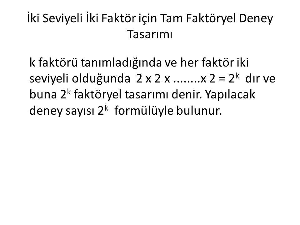 İki Seviyeli İki Faktör için Tam Faktöryel Deney Tasarımı k faktörü tanımladığında ve her faktör iki seviyeli olduğunda 2 x 2 x........x 2 = 2 k dır v