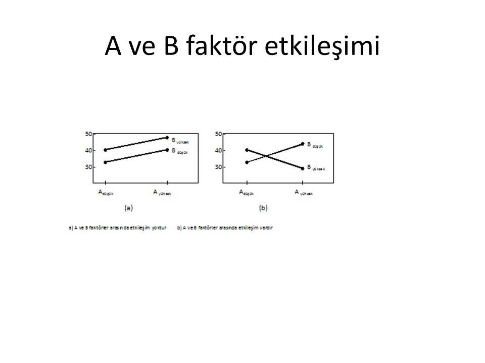 A ve B faktör etkileşimi