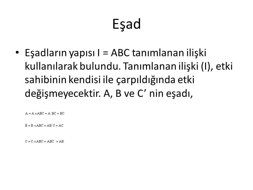 Eşad Eşadların yapısı I = ABC tanımlanan ilişki kullanılarak bulundu. Tanımlanan ilişki (I), etki sahibinin kendisi ile çarpıldığında etki değişmeyece