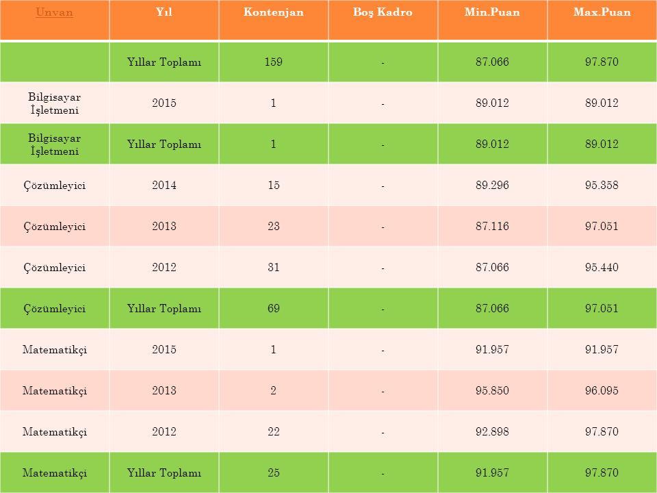UnvanYılKontenjanBoş KadroMin.PuanMax.Puan Yıllar Toplamı159-87.06697.870 Bilgisayar İşletmeni 20151-89.012 Bilgisayar İşletmeni Yıllar Toplamı1-89.01
