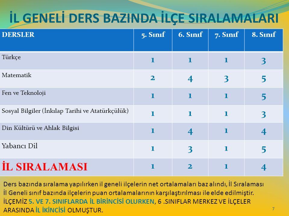 İL GENELİ DERS BAZINDA İLÇE SIRALAMALARI 7 DERSLER5.