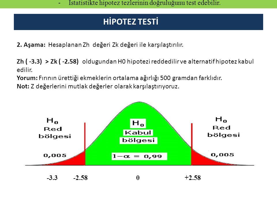 2.Aşama: Hesaplanan Zh değeri Zk değeri ile karşılaştırılır.