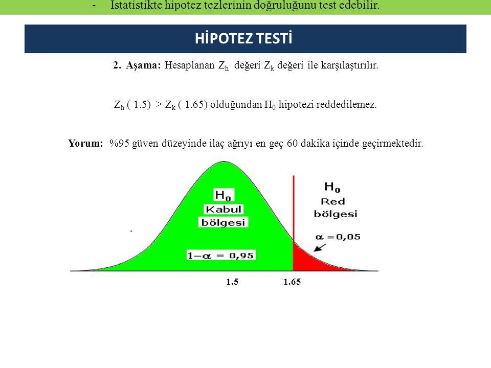 2.Aşama: Hesaplanan Z h değeri Z k değeri ile karşılaştırılır.