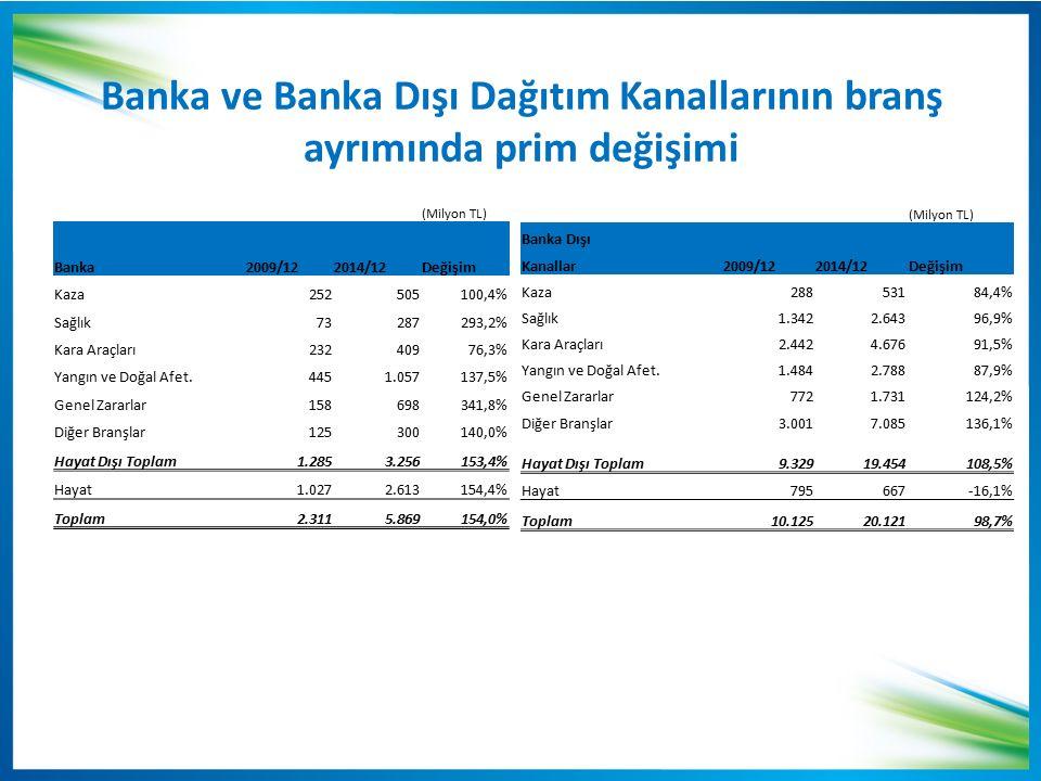 Banka ve Banka Dışı Dağıtım Kanallarının branş ayrımında prim değişimi (Milyon TL) Banka2009/122014/12Değişim Kaza252505100,4% Sağlık73287293,2% Kara Araçları23240976,3% Yangın ve Doğal Afet.4451.057137,5% Genel Zararlar158698341,8% Diğer Branşlar125300140,0% Hayat Dışı Toplam1.2853.256153,4% Hayat1.0272.613154,4% Toplam2.3115.869154,0% (Milyon TL) Banka Dışı Kanallar2009/122014/12Değişim Kaza28853184,4% Sağlık1.3422.64396,9% Kara Araçları2.4424.67691,5% Yangın ve Doğal Afet.1.4842.78887,9% Genel Zararlar7721.731124,2% Diğer Branşlar3.0017.085136,1% Hayat Dışı Toplam9.32919.454108,5% Hayat795667-16,1% Toplam10.12520.12198,7%