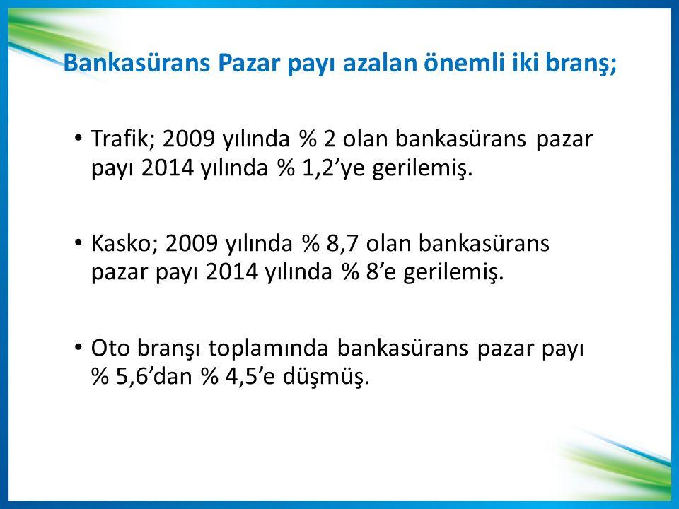 Bankasürans Pazar payı azalan önemli iki branş; Trafik; 2009 yılında % 2 olan bankasürans pazar payı 2014 yılında % 1,2'ye gerilemiş.