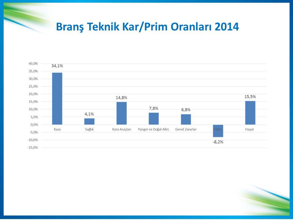 Branş Teknik Kar/Prim Oranları 2014