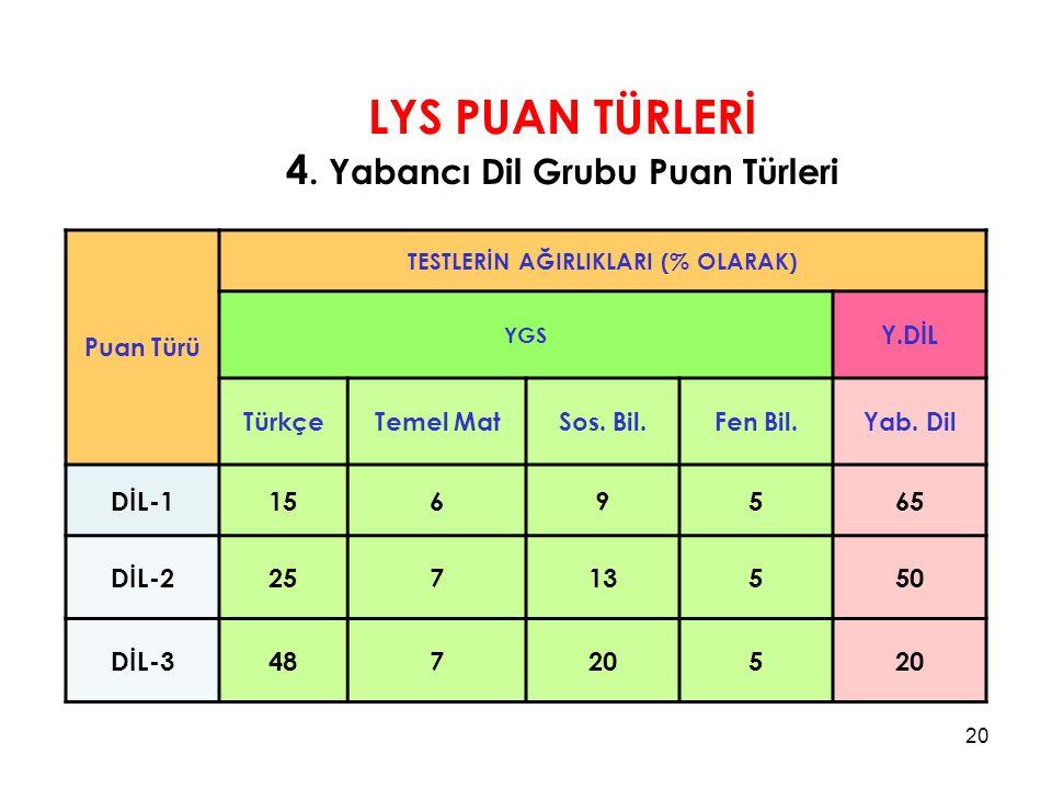 LYS PUAN TÜRLERİ 4.