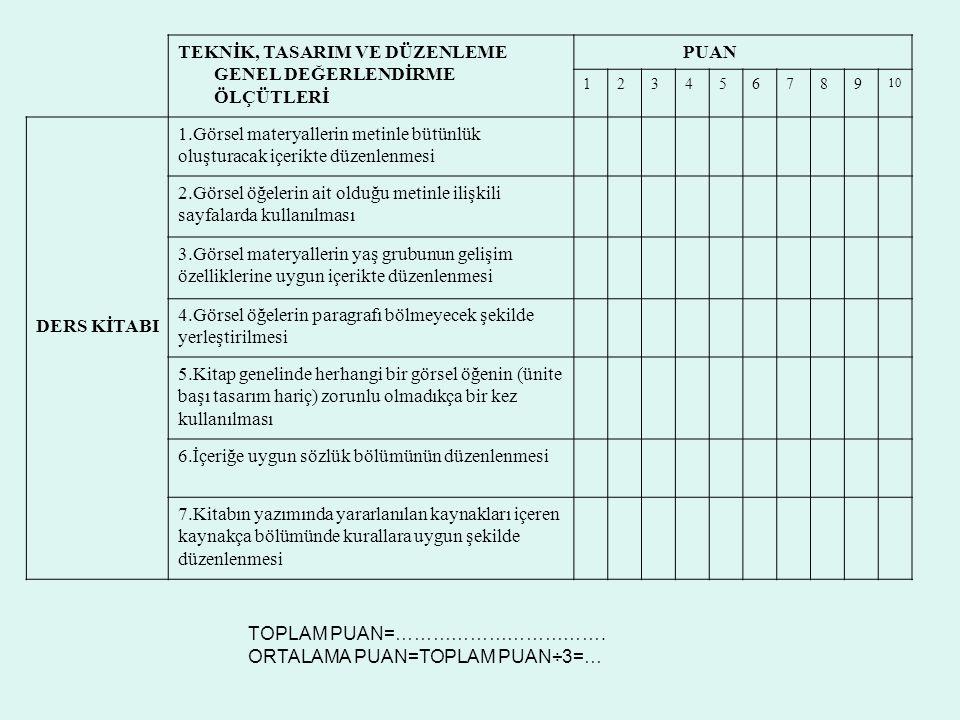 TEKNİK, TASARIM VE DÜZENLEME GENEL DEĞERLENDİRME ÖLÇÜTLERİ PUAN 123456789 10 DERS KİTABI 1.Görsel materyallerin metinle bütünlük oluşturacak içerikte düzenlenmesi 2.Görsel öğelerin ait olduğu metinle ilişkili sayfalarda kullanılması 3.Görsel materyallerin yaş grubunun gelişim özelliklerine uygun içerikte düzenlenmesi 4.Görsel öğelerin paragrafı bölmeyecek şekilde yerleştirilmesi 5.Kitap genelinde herhangi bir görsel öğenin (ünite başı tasarım hariç) zorunlu olmadıkça bir kez kullanılması 6.İçeriğe uygun sözlük bölümünün düzenlenmesi 7.Kitabın yazımında yararlanılan kaynakları içeren kaynakça bölümünde kurallara uygun şekilde düzenlenmesi TOPLAM PUAN=…………………………….