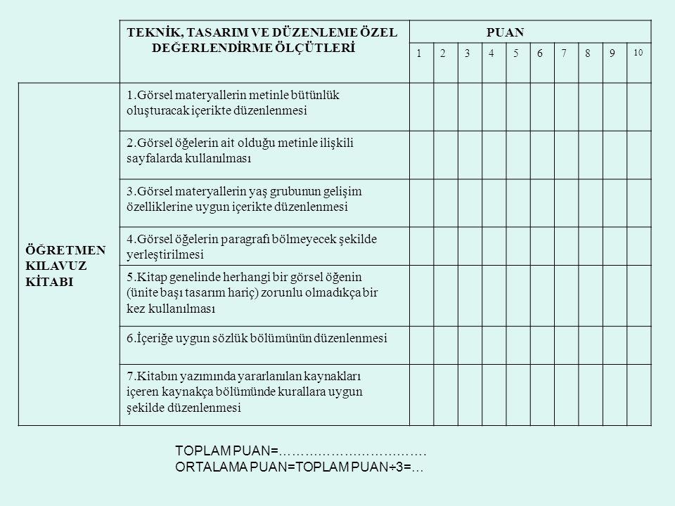 TEKNİK, TASARIM VE DÜZENLEME ÖZEL DEĞERLENDİRME ÖLÇÜTLERİ PUAN 123456789 10 ÖĞRETMEN KILAVUZ KİTABI 1.Görsel materyallerin metinle bütünlük oluşturacak içerikte düzenlenmesi 2.Görsel öğelerin ait olduğu metinle ilişkili sayfalarda kullanılması 3.Görsel materyallerin yaş grubunun gelişim özelliklerine uygun içerikte düzenlenmesi 4.Görsel öğelerin paragrafı bölmeyecek şekilde yerleştirilmesi 5.Kitap genelinde herhangi bir görsel öğenin (ünite başı tasarım hariç) zorunlu olmadıkça bir kez kullanılması 6.İçeriğe uygun sözlük bölümünün düzenlenmesi 7.Kitabın yazımında yararlanılan kaynakları içeren kaynakça bölümünde kurallara uygun şekilde düzenlenmesi TOPLAM PUAN=…………………………….