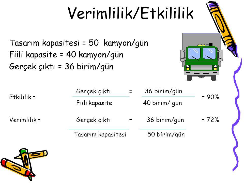 Tasarım kapasitesi = 50 kamyon/gün Fiili kapasite = 40 kamyon/gün Gerçek çıktı = 36 birim/gün Etkililik = = 90% Fiili kapasite 40 birim/ gün Verimlili
