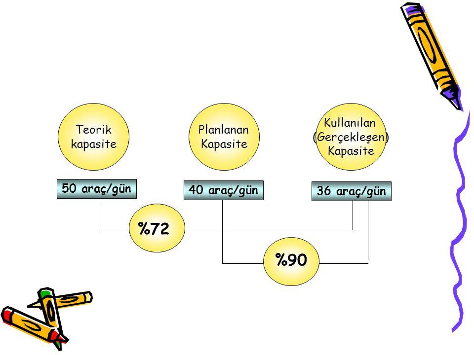 Teorik kapasite Planlanan Kapasite Kullanılan (Gerçekleşen) Kapasite 50 araç/gün 40 araç/gün 36 araç/gün %72 %90