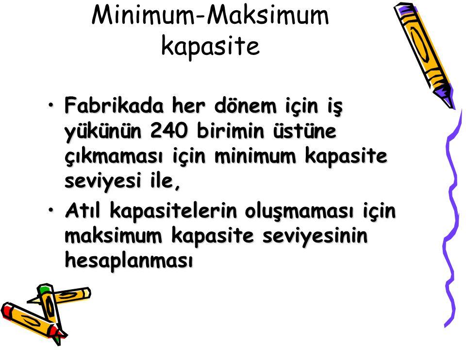 Minimum-Maksimum kapasite Fabrikada her dönem için iş yükünün 240 birimin üstüne çıkmaması için minimum kapasite seviyesi ile,Fabrikada her dönem için