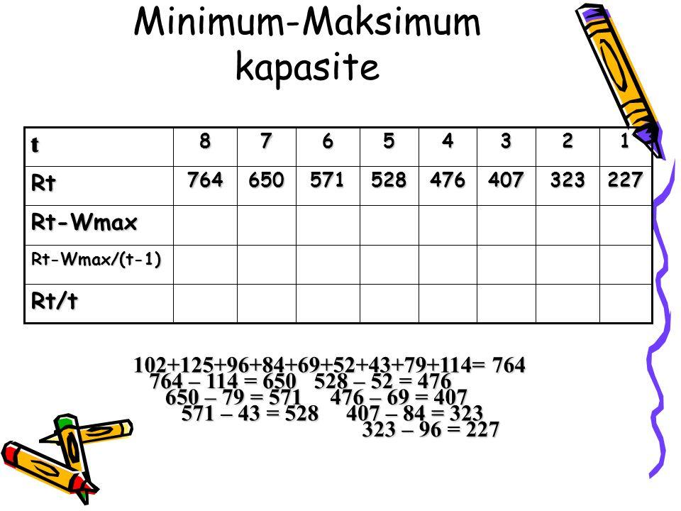 Minimum-Maksimum kapasite528 5 Rt/t Rt-Wmax/(t-1) Rt-Wmax 227323407476571650764Rt 1234678t 102+125+96+84+69+52+43+79+114= 764 764 – 114 = 650 650 – 79