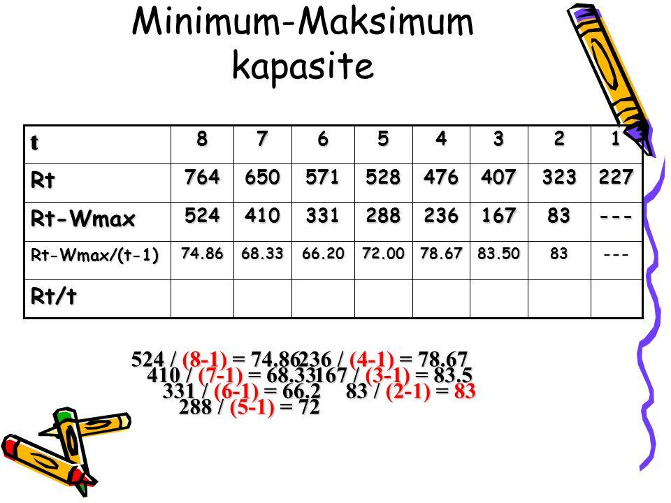 Minimum-Maksimum kapasite72.00 288 528 5 Rt/t ---8383.5078.6766.2068.3374.86Rt-Wmax/(t-1) ---83167236331410524Rt-Wmax 227323407476571650764Rt 1234678t