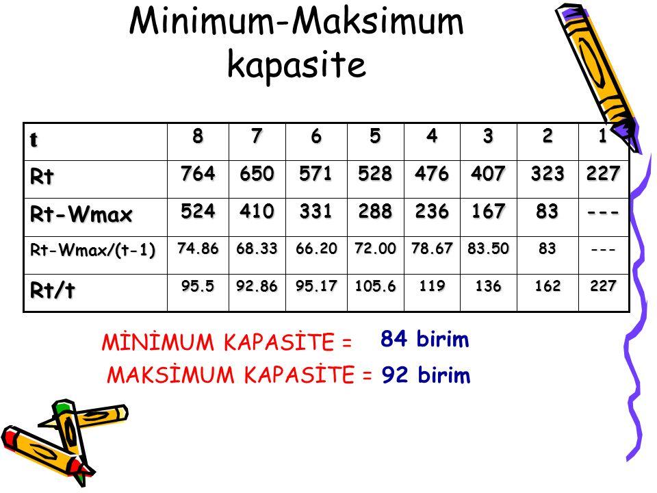 Minimum-Maksimum kapasite105.6 72.00 288 528 5 22716213611995.1792.8695.5Rt/t ---8383.5078.6766.2068.3374.86Rt-Wmax/(t-1) ---83167236331410524Rt-Wmax