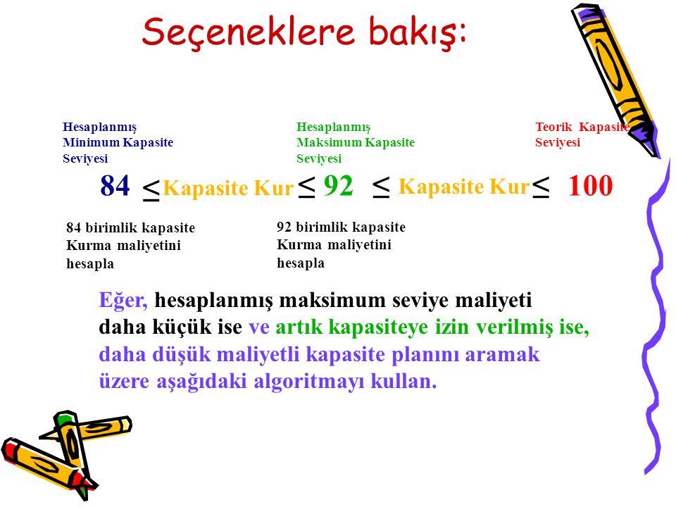 Seçeneklere bakış: 84 ≤ 92 Kapasite Kur ≤ ≤100≤ Hesaplanmış Minimum Kapasite Seviyesi Hesaplanmış Maksimum Kapasite Seviyesi Teorik Kapasite Seviyesi