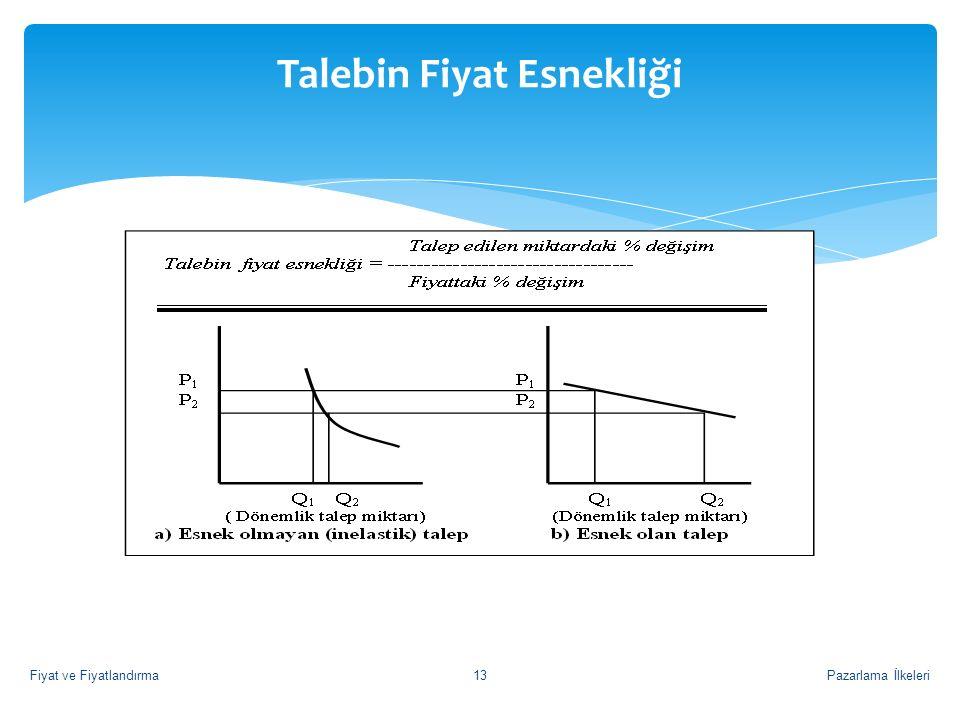 Talebin Fiyat Esnekliği Pazarlama İlkeleri13Fiyat ve Fiyatlandırma
