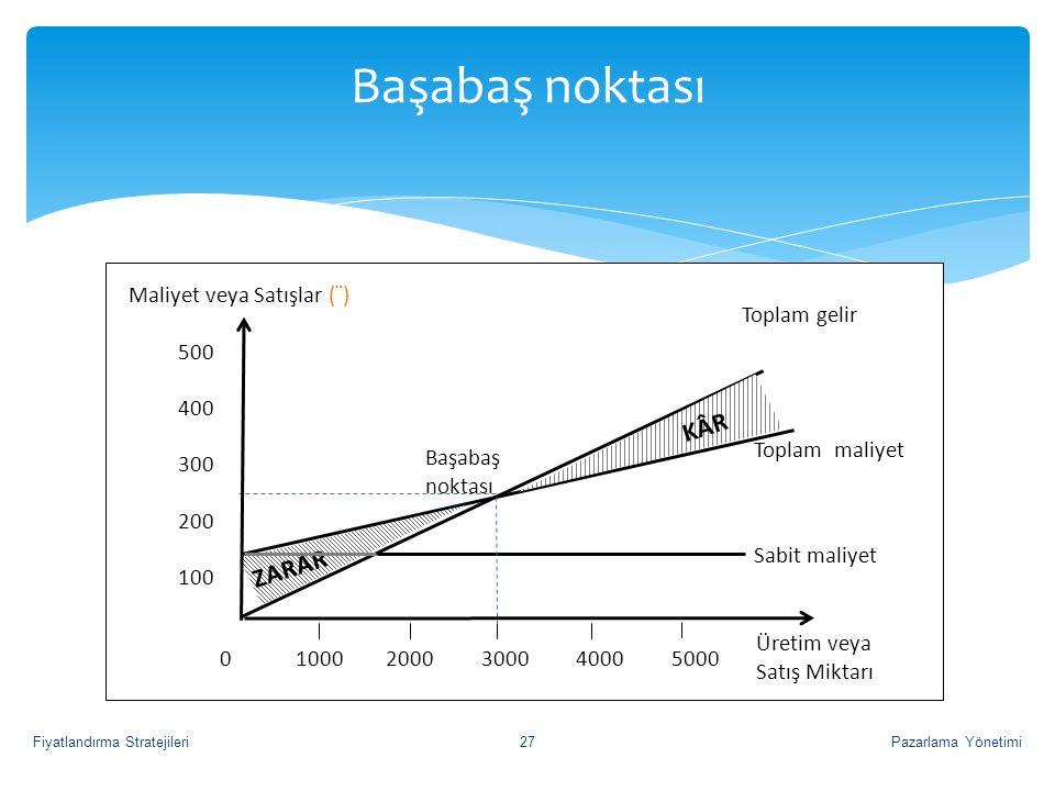 Başabaş noktası Pazarlama Yönetimi27Fiyatlandırma Stratejileri Sabit maliyet Toplam maliyet 0 1000 2000 3000 4000 5000 Toplam gelir Üretim veya Satış