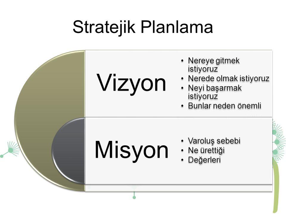 Stratejik Planlama Varoluş amacı Misyon Bu amacı nasıl gerçekleştireceğiz? Vizyon