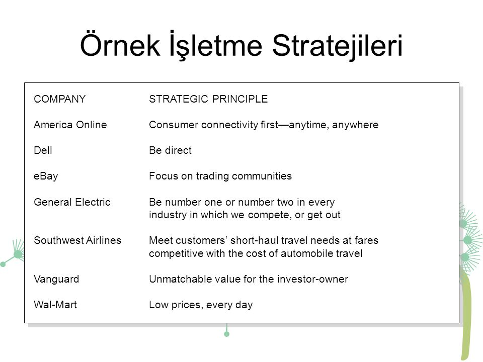 Örnek İşletme Stratejileri COMPANYSTRATEGIC PRINCIPLE America OnlineConsumer connectivity first—anytime, anywhere Dell Be direct eBayFocus on trading communities General ElectricBe number one or number two in every industry in which we compete, or get out Southwest AirlinesMeet customers' short-haul travel needs at fares competitive with the cost of automobile travel VanguardUnmatchable value for the investor-owner Wal-MartLow prices, every day COMPANYSTRATEGIC PRINCIPLE America OnlineConsumer connectivity first—anytime, anywhere Dell Be direct eBayFocus on trading communities General ElectricBe number one or number two in every industry in which we compete, or get out Southwest AirlinesMeet customers' short-haul travel needs at fares competitive with the cost of automobile travel VanguardUnmatchable value for the investor-owner Wal-MartLow prices, every day