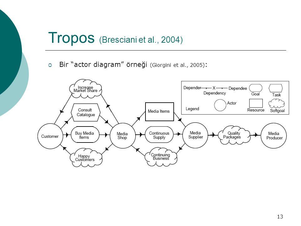 13 Tropos (Bresciani et al., 2004)  Bir actor diagram örneği (Giorgini et al., 2005) :