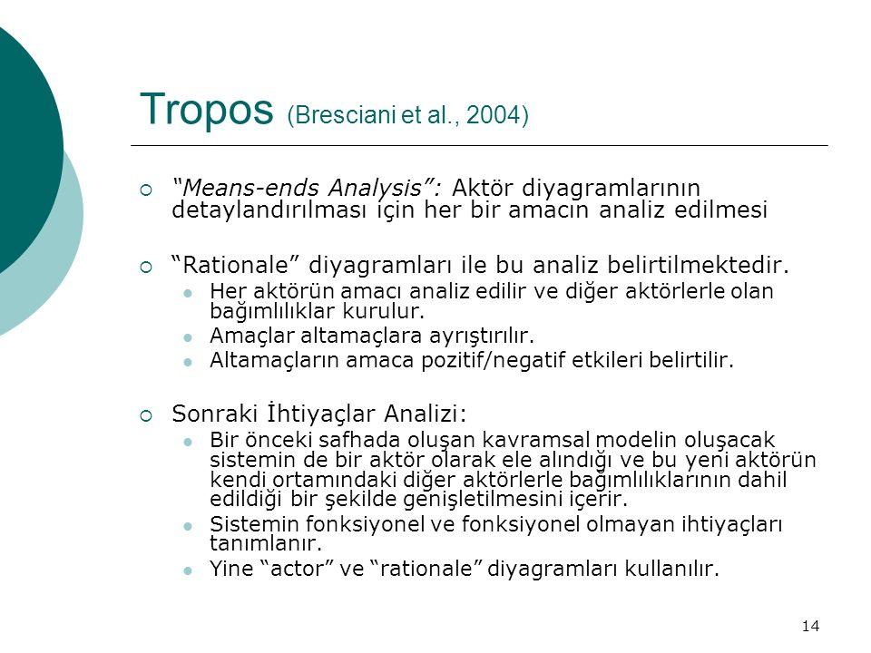 14 Tropos (Bresciani et al., 2004)  Means-ends Analysis : Aktör diyagramlarının detaylandırılması için her bir amacın analiz edilmesi  Rationale diyagramları ile bu analiz belirtilmektedir.