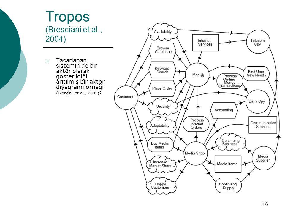 16 Tropos (Bresciani et al., 2004)  Tasarlanan sistemin de bir aktör olarak gösterildiği arıtılmış bir aktör diyagramı örneği (Giorgini et al., 2005) :