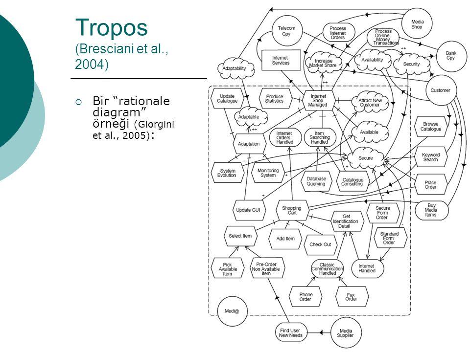 """17 Tropos (Bresciani et al., 2004)  Bir """"rationale diagram"""" örneği (Giorgini et al., 2005) :"""