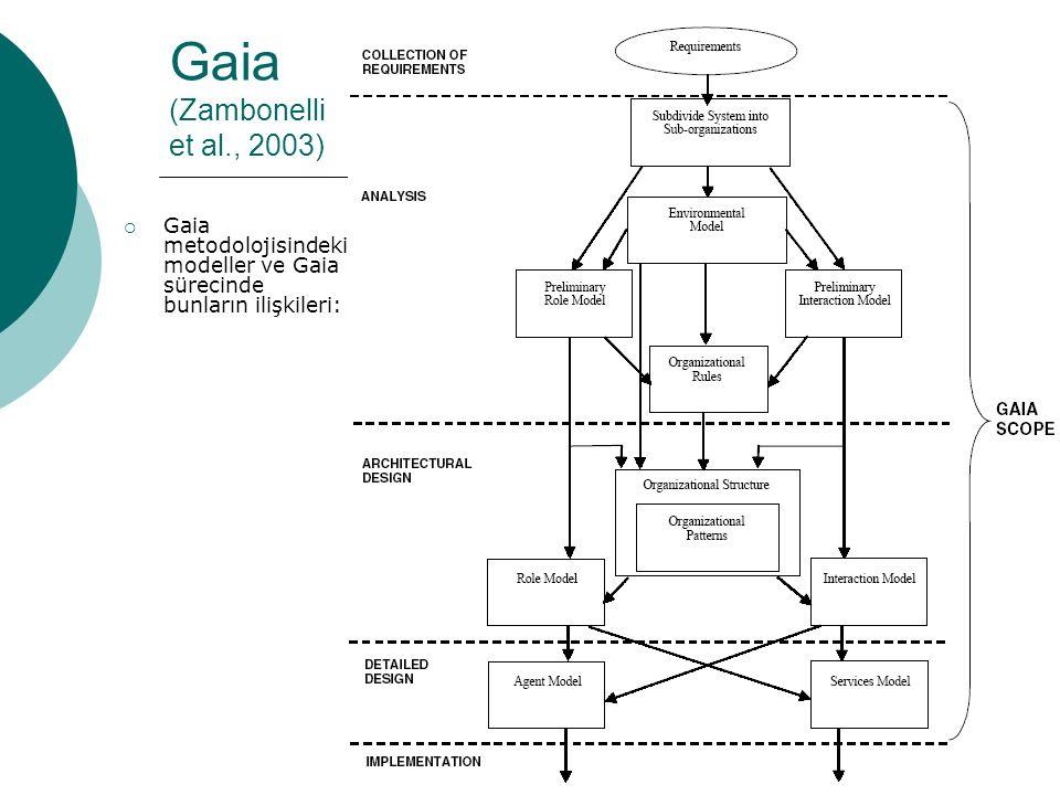 24 Gaia (Zambonelli et al., 2003)  Gaia metodolojisindeki modeller ve Gaia sürecinde bunların ilişkileri: