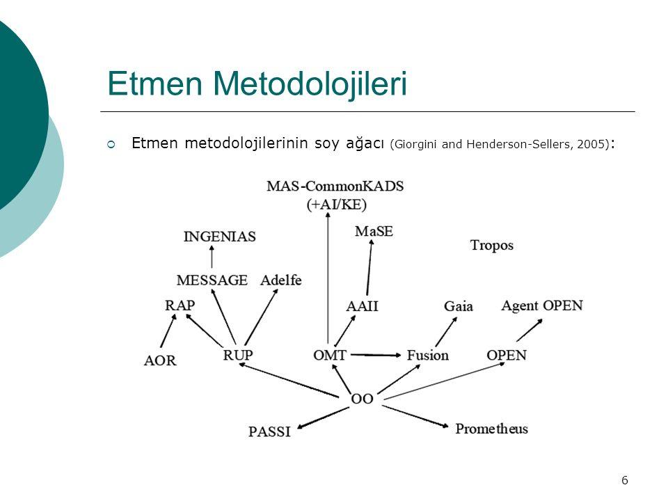 6 Etmen Metodolojileri  Etmen metodolojilerinin soy ağacı (Giorgini and Henderson-Sellers, 2005) :