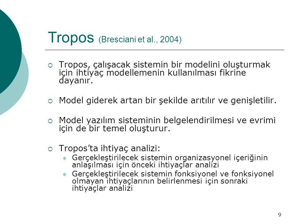 9 Tropos (Bresciani et al., 2004)  Tropos, çalışacak sistemin bir modelini oluşturmak için ihtiyaç modellemenin kullanılması fikrine dayanır.  Model