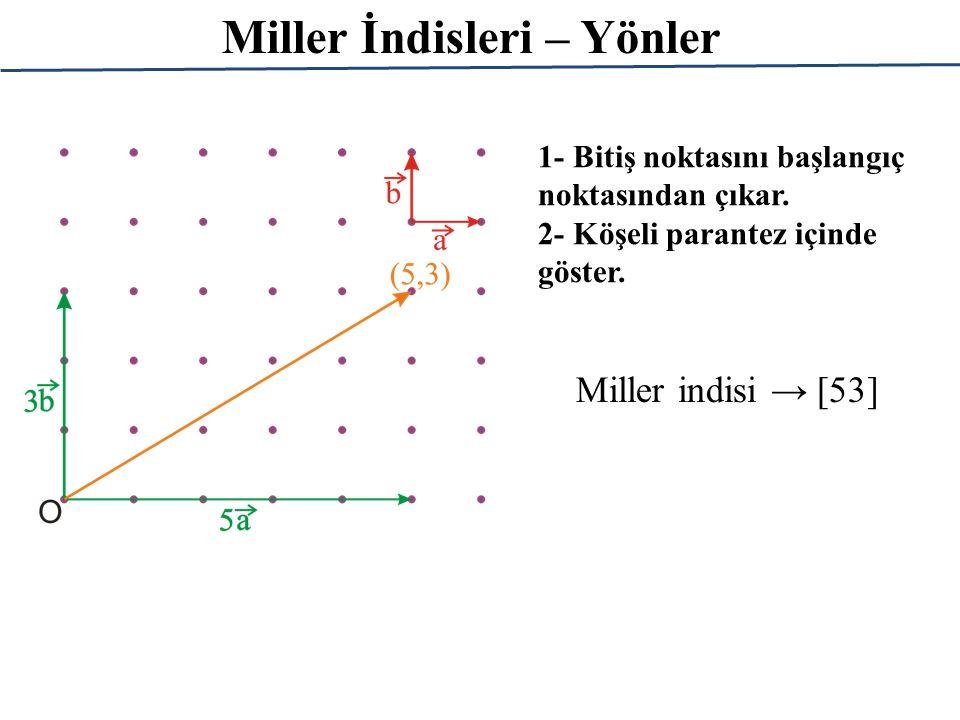Miller İndisleri – Yönler Miller indisi → [53] 1- Bitiş noktasını başlangıç noktasından çıkar. 2- Köşeli parantez içinde göster.