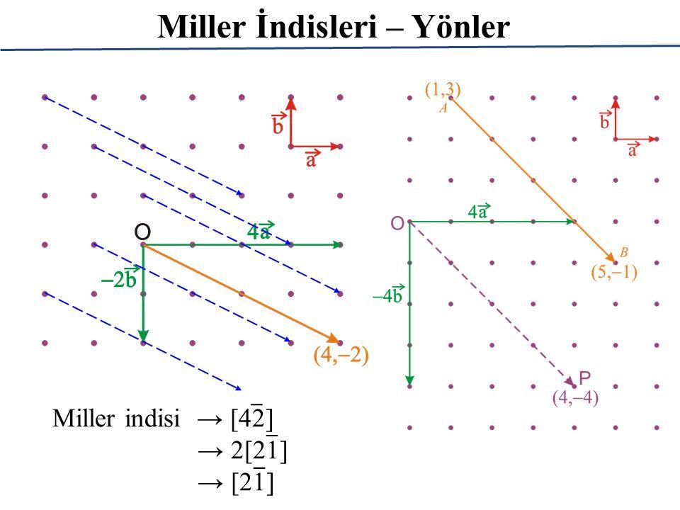 Miller İndisleri – Yönler Miller indisi → [42] → 2[21] → [21] _ _ _