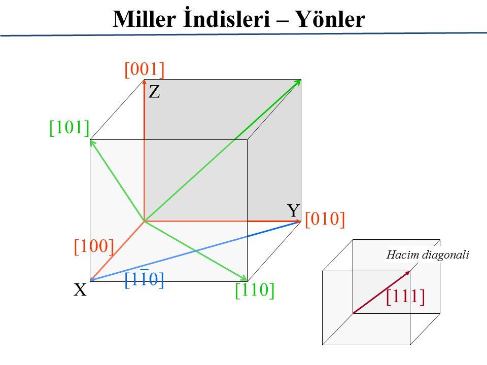 Miller İndisleri – Yönler [010] [100] [001] [110] [101] X Y Z [110] _ [111] Hacim diagonali