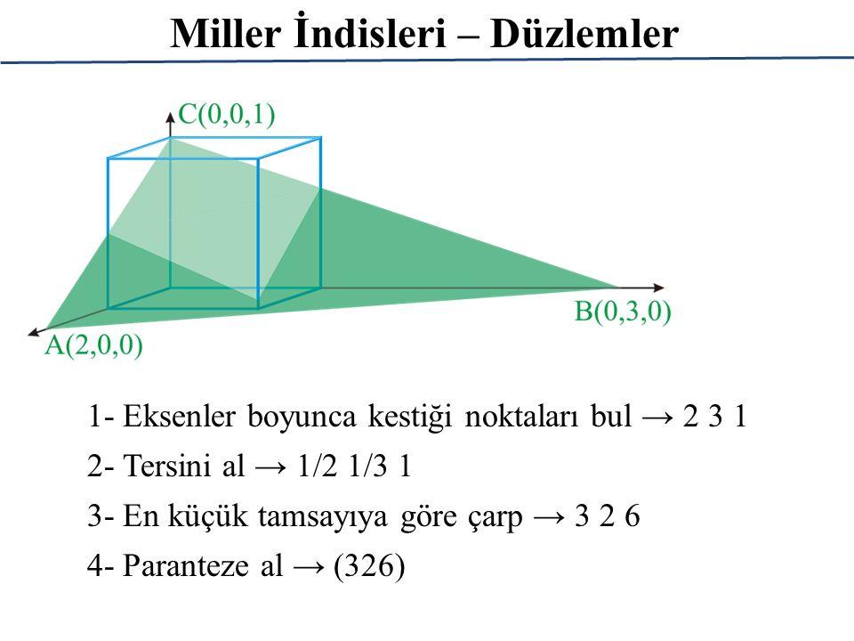 Miller İndisleri – Düzlemler 1- Eksenler boyunca kestiği noktaları bul → 2 3 1 2- Tersini al → 1/2 1/3 1 3- En küçük tamsayıya göre çarp → 3 2 6 4- Pa