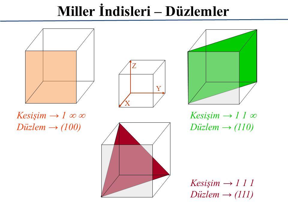 Miller İndisleri – Düzlemler X Y Z Kesişim → 1   Düzlem → (100) Kesişim → 1 1  Düzlem → (110) Kesişim → 1 1 1 Düzlem → (111)