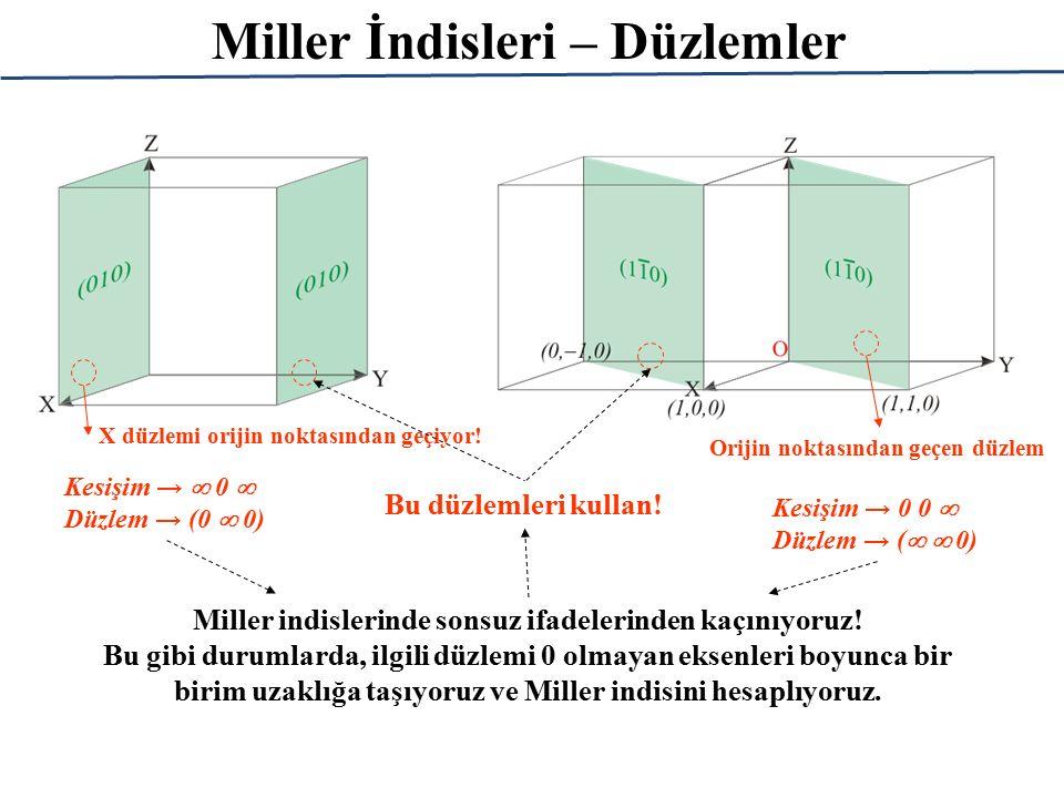 Miller İndisleri – Düzlemler X düzlemi orijin noktasından geçiyor! Kesişim →  0  Düzlem → (0  0) Miller indislerinde sonsuz ifadelerinden kaçınıyor