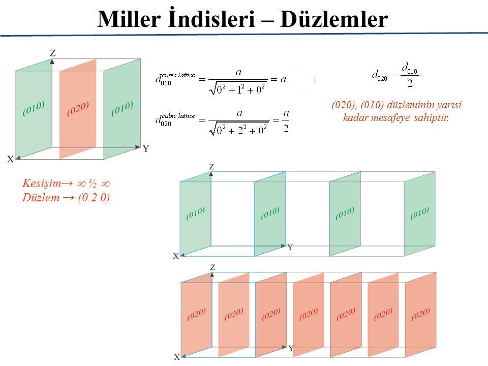 Miller İndisleri – Düzlemler Kesişim→  ½  Düzlem → (0 2 0) (020), (010) düzleminin yarısi kadar mesafeye sahiptir.